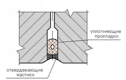 Герметизация швов